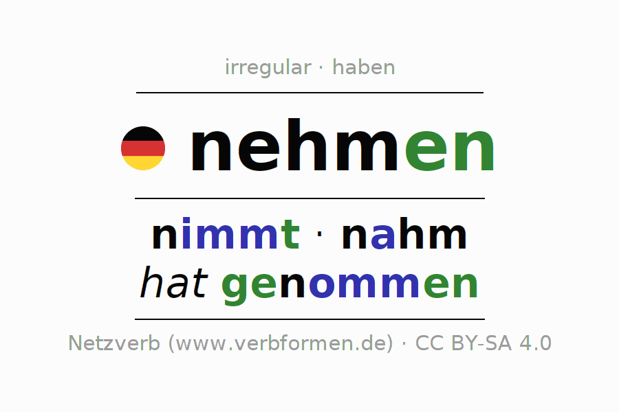 Entire conjugation of the German verb nehmen. All tenses are clearly represented in a table.