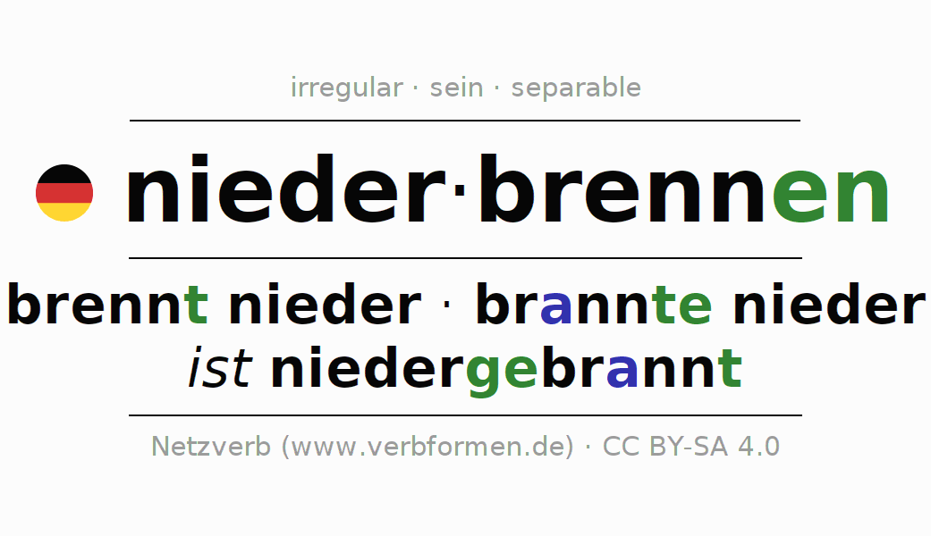 Entire conjugation of the German verb niederbrennen (hat). All tenses are clearly represented in a table.