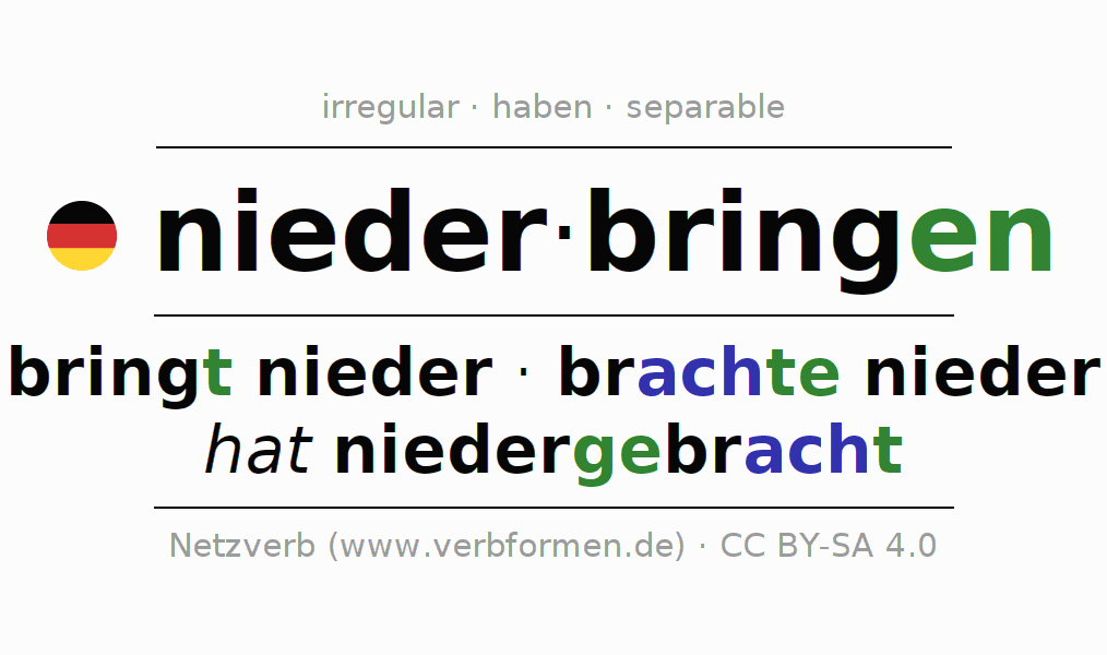 Entire conjugation of the German verb niederbringen. All tenses and modes are clearly represented in a table.