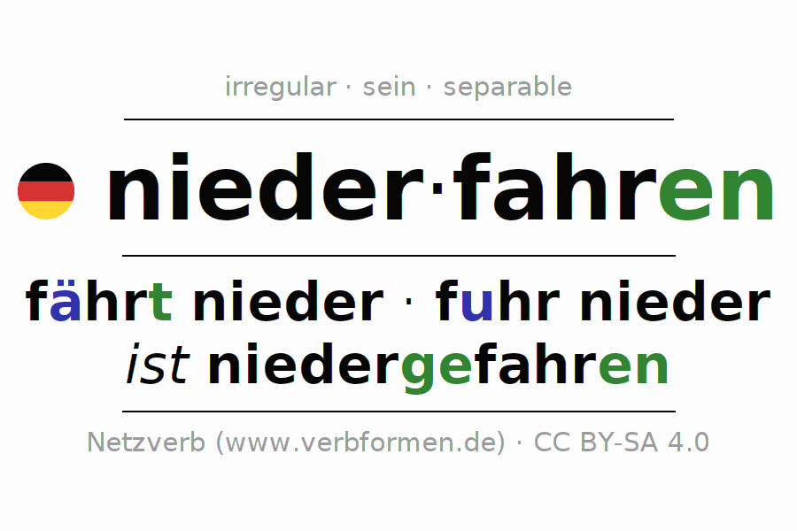 Entire conjugation of the German verb niederfahren (hat). All tenses are clearly represented in a table.