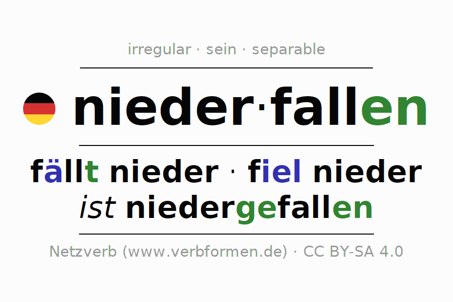 Entire conjugation of the German verb niederfallen. All tenses and modes are clearly represented in a table.
