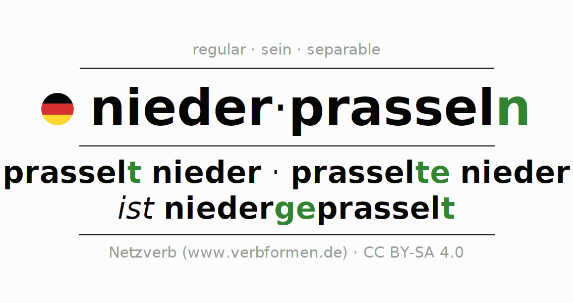 Entire conjugation of the German verb niederprasseln. All tenses and modes are clearly represented in a table.