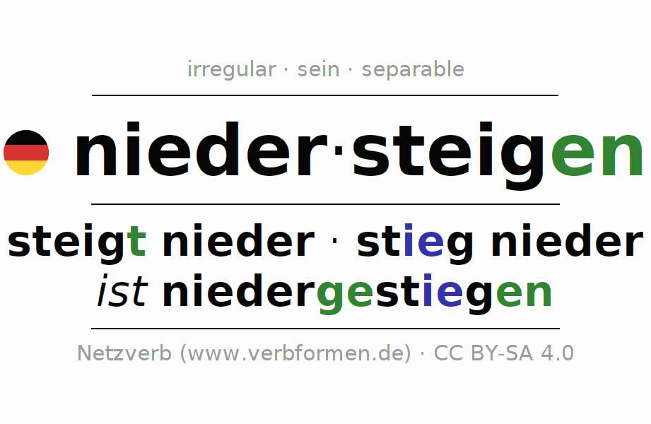 Entire conjugation of the German verb niedersteigen. All tenses are clearly represented in a table.