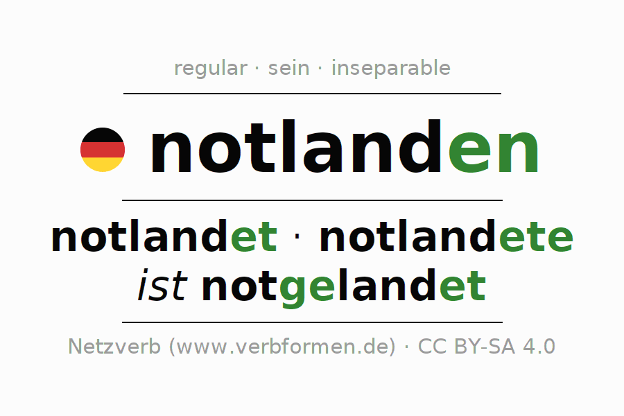 Entire conjugation of the German verb notlanden (hat). All tenses and modes are clearly represented in a table.