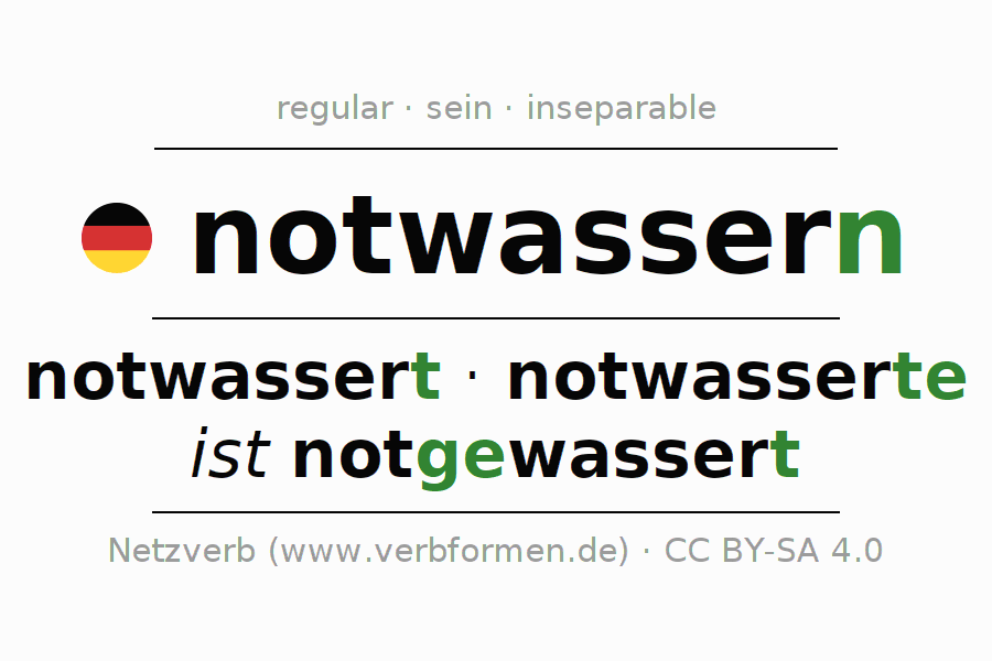 Entire conjugation of the German verb notwassern (hat). All tenses and modes are clearly represented in a table.
