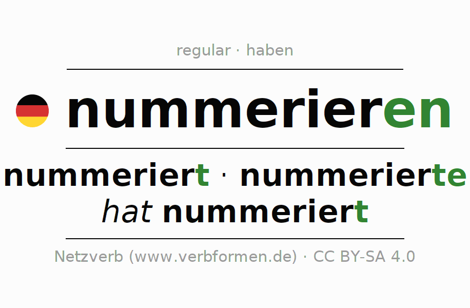 Entire conjugation of the German verb nummerieren. All tenses and modes are clearly represented in a table.