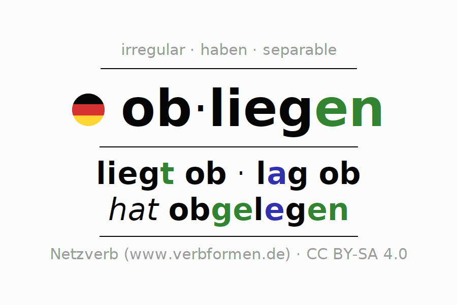 Entire conjugation of the German verb obliegen. All tenses are clearly represented in a table.