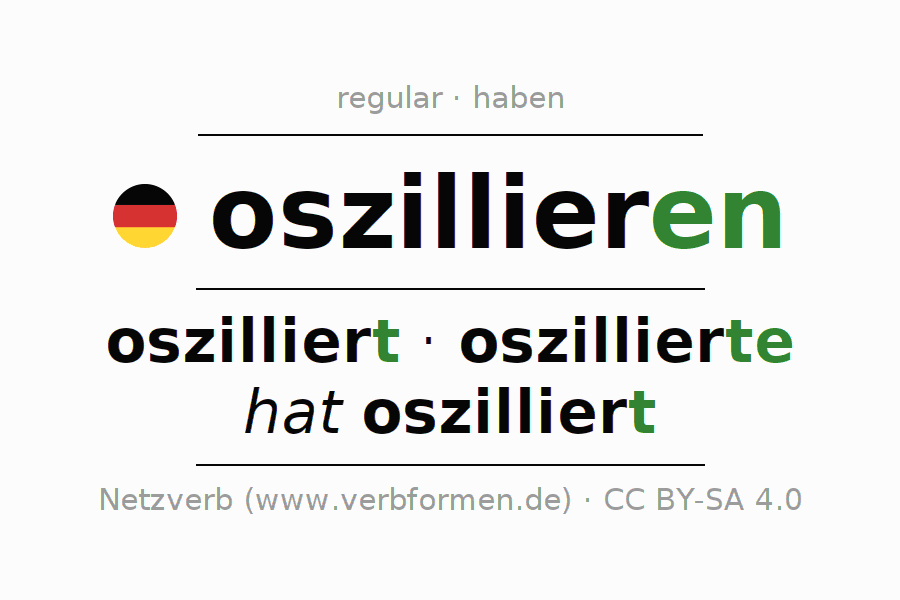 Entire conjugation of the German verb oszillieren. All tenses are clearly represented in a table.