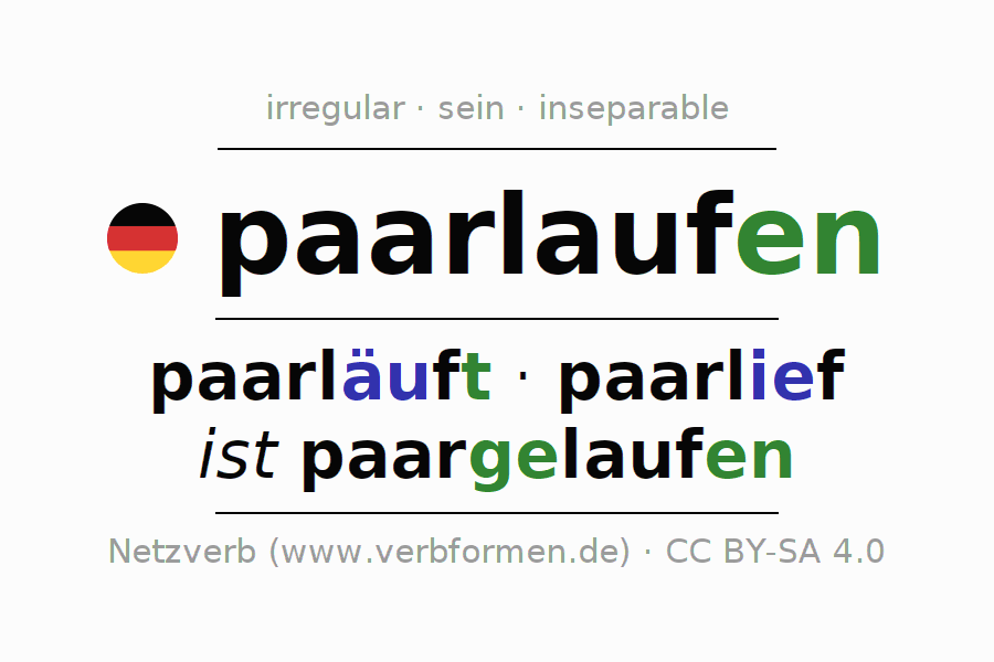 Entire conjugation of the German verb paarlaufen (hat). All tenses are clearly represented in a table.