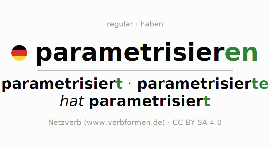 Entire conjugation of the German verb parametrisieren. All tenses and modes are clearly represented in a table.