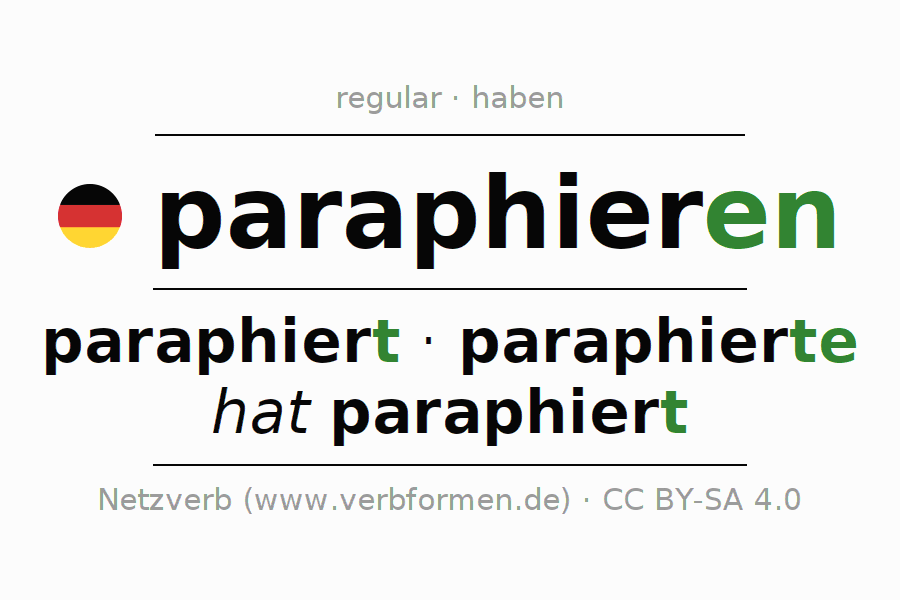 Entire conjugation of the German verb paraphieren. All tenses are clearly represented in a table.