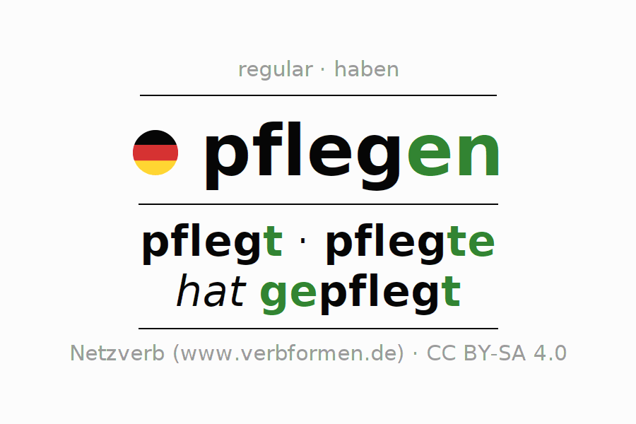 Entire conjugation of the German verb pflegen (unr). All tenses and modes are clearly represented in a table.