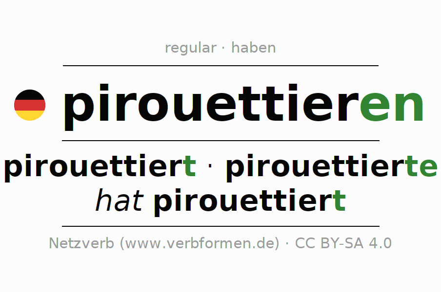 Entire conjugation of the German verb pirouettieren. All tenses are clearly represented in a table.