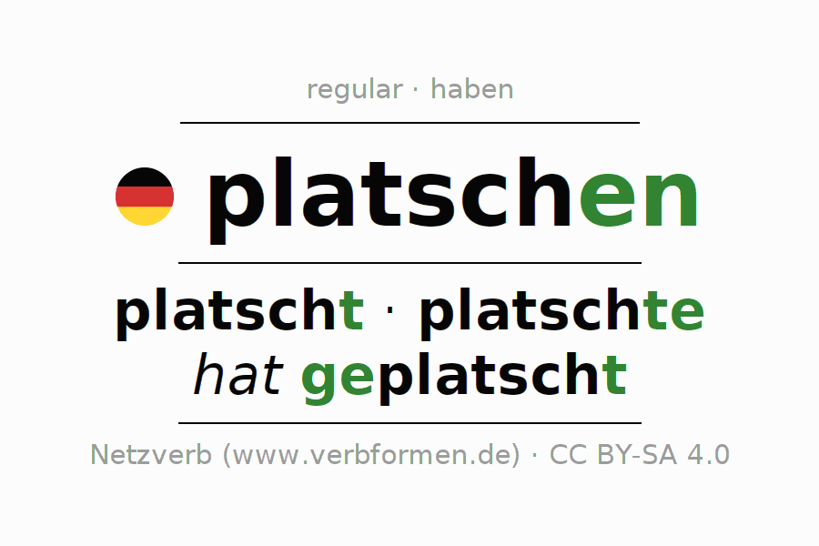 Entire conjugation of the German verb platschen (ist). All tenses and modes are clearly represented in a table.