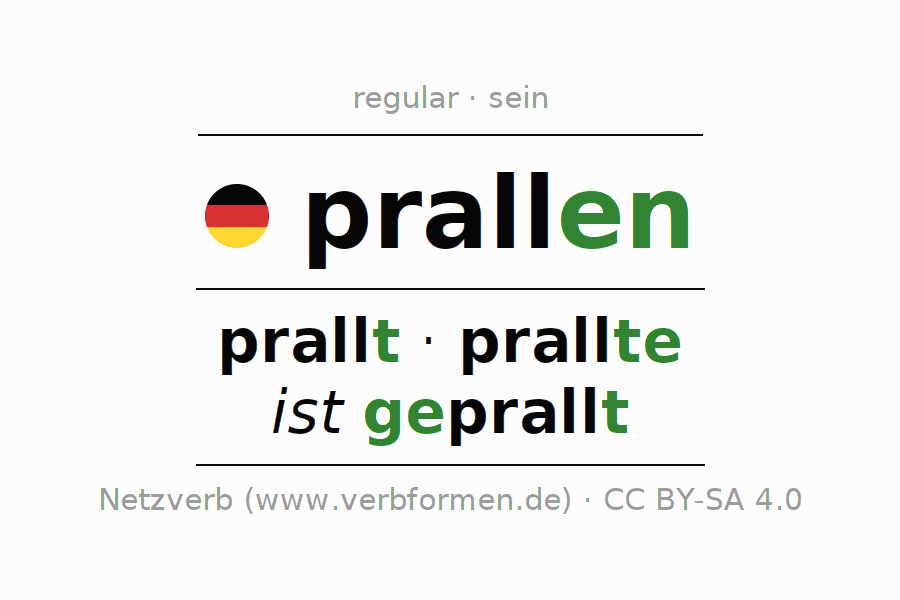 Entire conjugation of the German verb prallen (hat). All tenses and modes are clearly represented in a table.