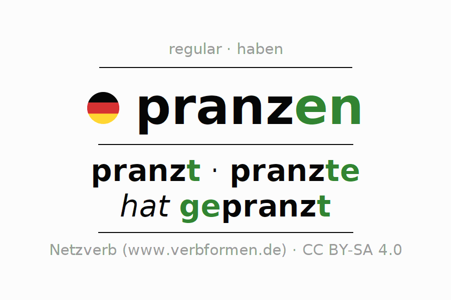 Entire conjugation of the German verb pranzen. All tenses are clearly represented in a table.