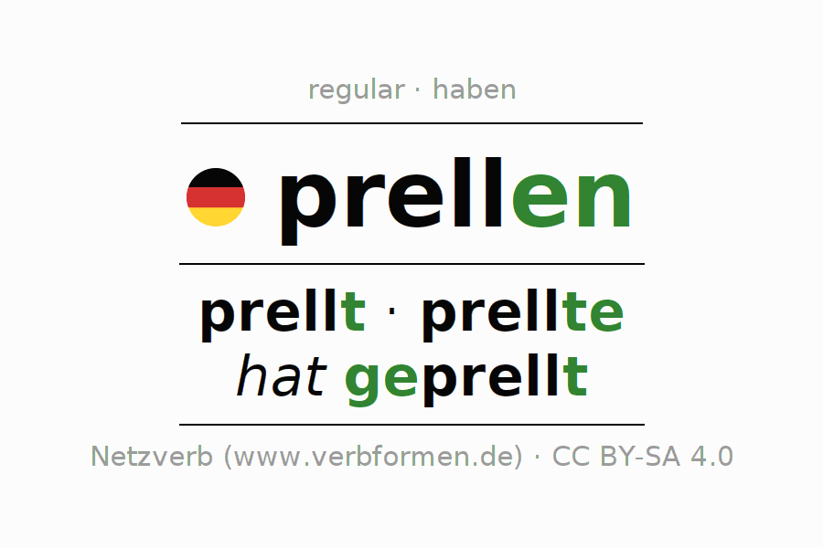 Entire conjugation of the German verb prellen (hat). All tenses and modes are clearly represented in a table.