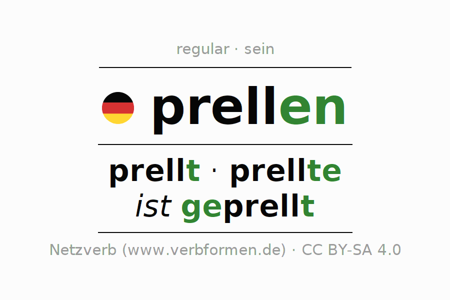 Entire conjugation of the German verb prellen (ist). All tenses are clearly represented in a table.