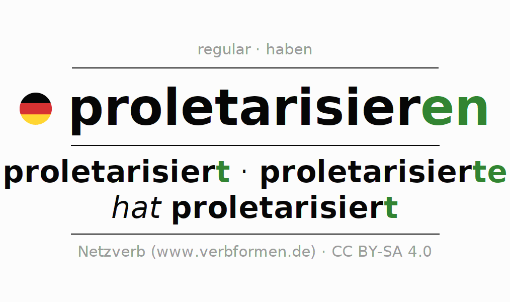 Entire conjugation of the German verb proletarisieren. All tenses and modes are clearly represented in a table.
