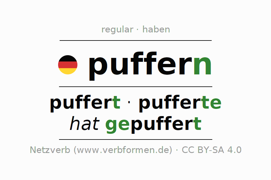 Entire conjugation of the German verb puffern. All tenses and modes are clearly represented in a table.