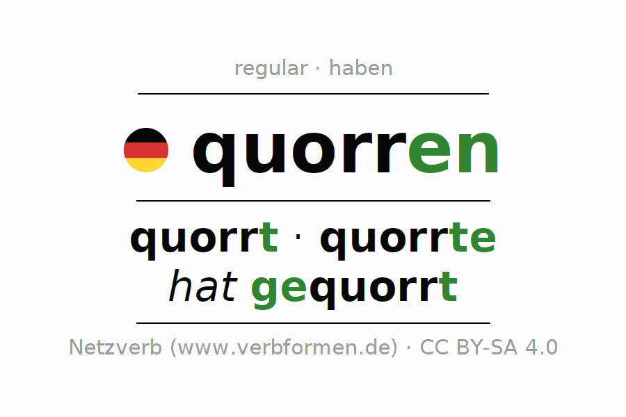 Entire conjugation of the German verb quorren. All tenses and modes are clearly represented in a table.