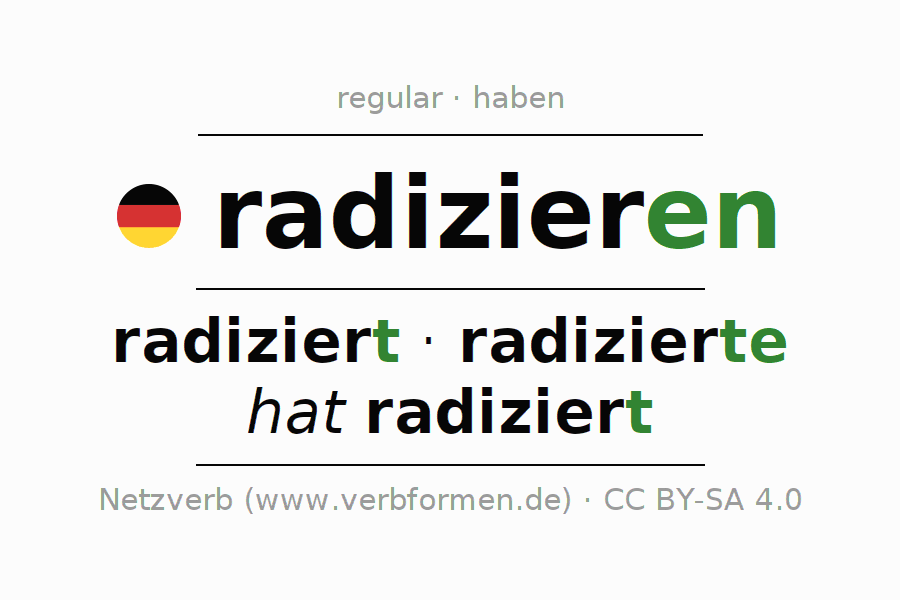 Entire conjugation of the German verb radizieren. All tenses and modes are clearly represented in a table.