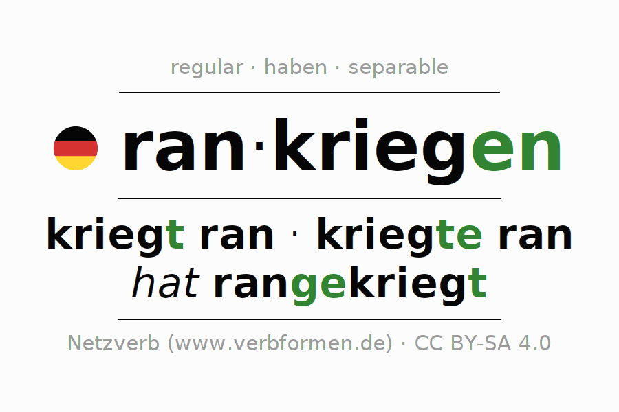 Entire conjugation of the German verb rankriegen. All tenses are clearly represented in a table.