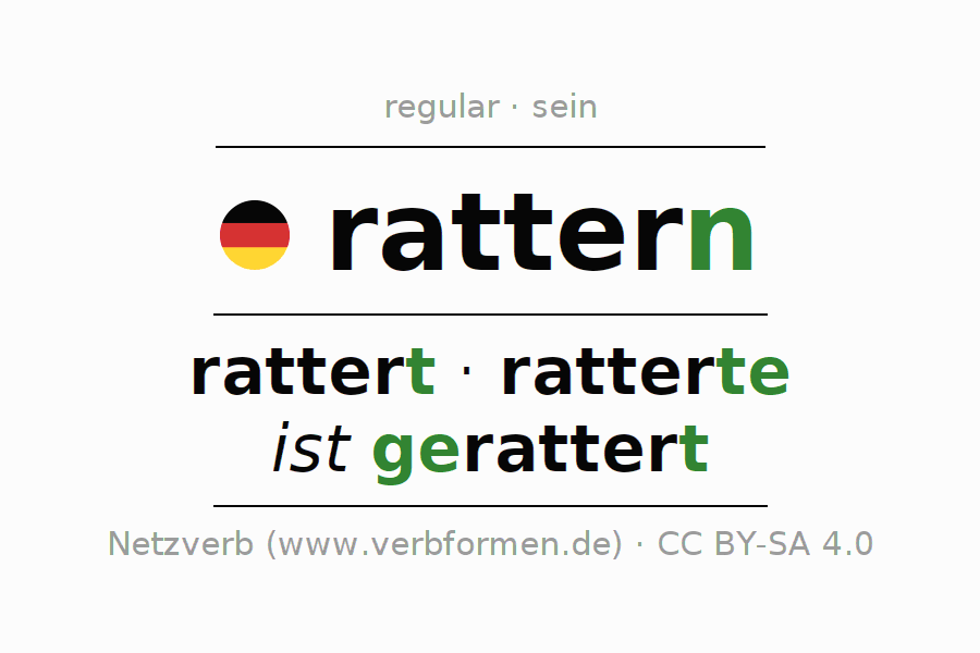 Entire conjugation of the German verb rattern (ist). All tenses are clearly represented in a table.