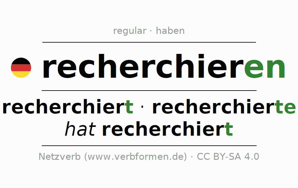 Entire conjugation of the German verb recherchieren. All tenses and modes are clearly represented in a table.