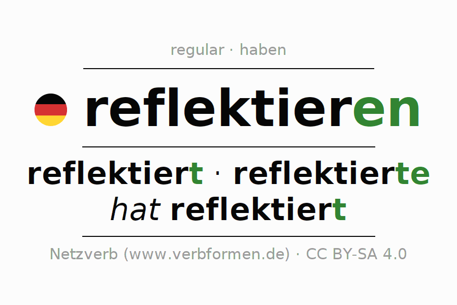 Entire conjugation of the German verb reflektieren. All tenses are clearly represented in a table.