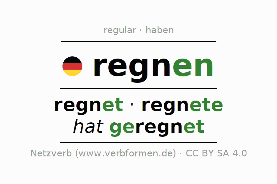 Entire conjugation of the German verb regnen (hat). All tenses and modes are clearly represented in a table.
