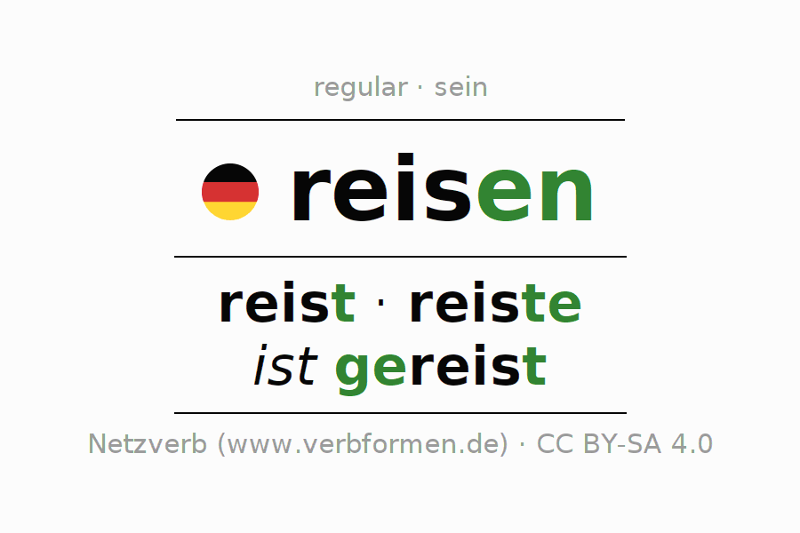 Entire conjugation of the German verb reisen. All tenses are clearly represented in a table.