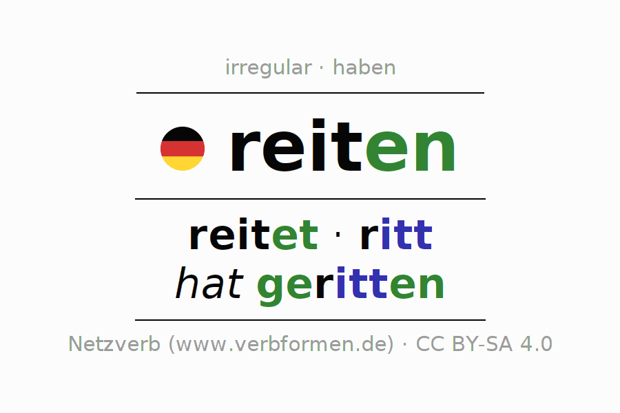 Entire conjugation of the German verb reiten (hat). All tenses and modes are clearly represented in a table.