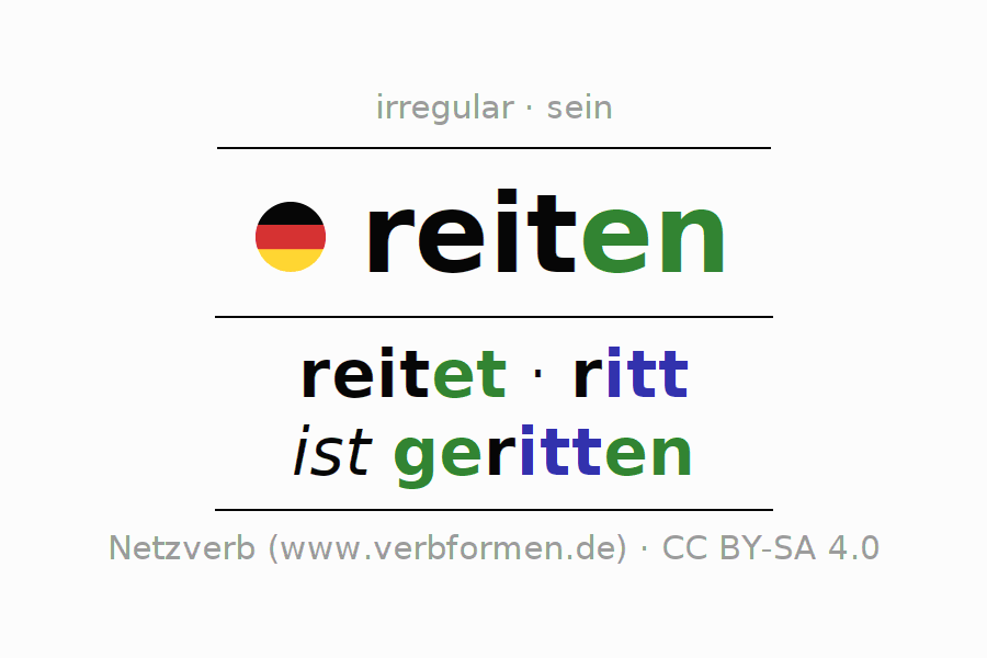 Entire conjugation of the German verb reiten (ist). All tenses are clearly represented in a table.