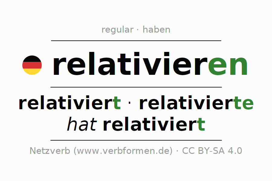 Entire conjugation of the German verb relativieren. All tenses are clearly represented in a table.