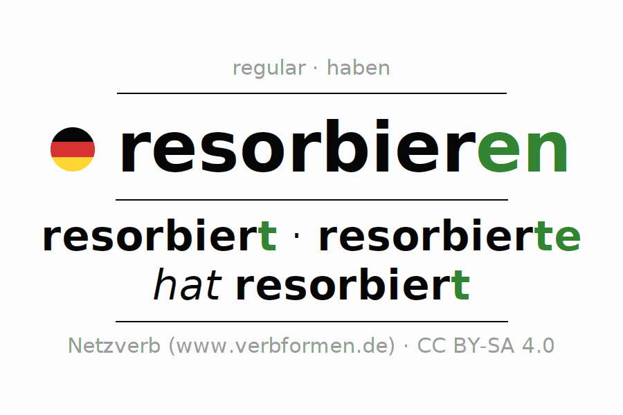 Entire conjugation of the German verb resorbieren. All tenses are clearly represented in a table.