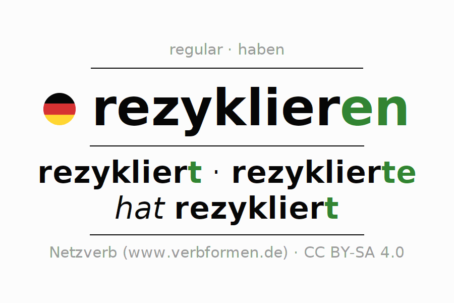 Conjugation of German verb rezyklieren (hat)