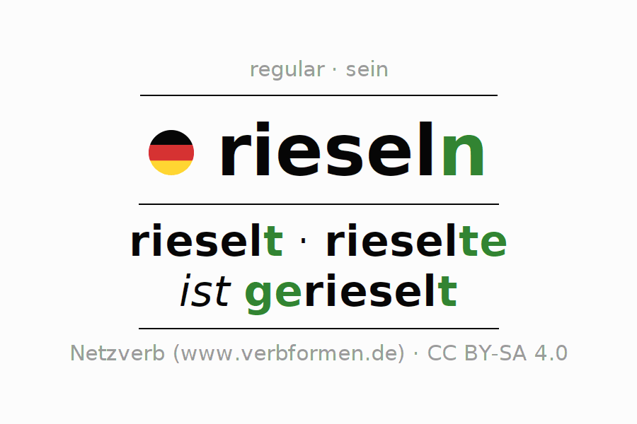 Entire conjugation of the German verb rieseln (hat). All tenses are clearly represented in a table.
