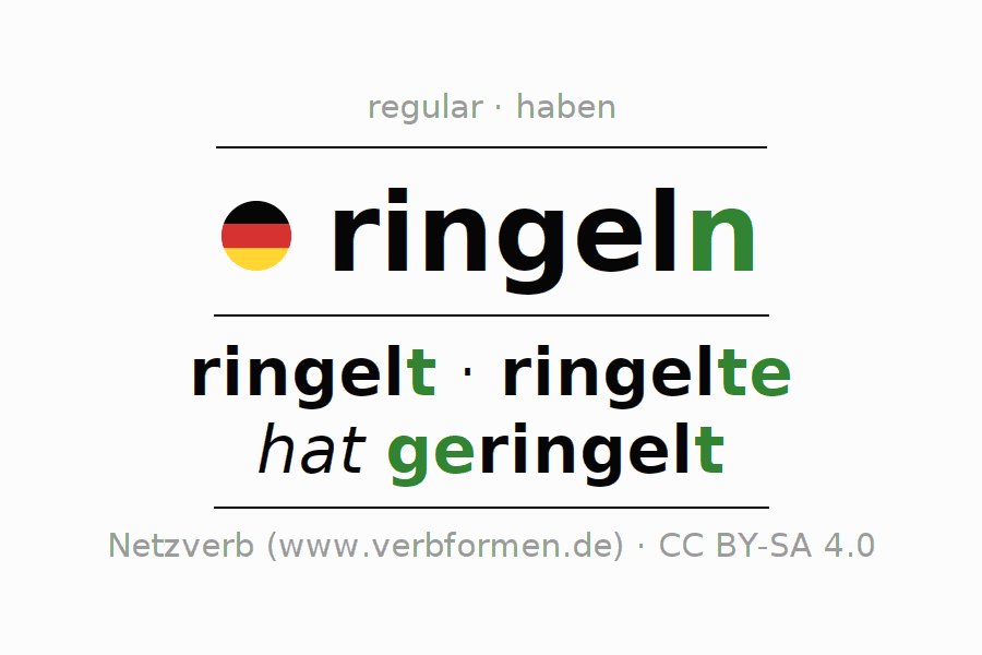 Entire conjugation of the German verb ringeln. All tenses and modes are clearly represented in a table.