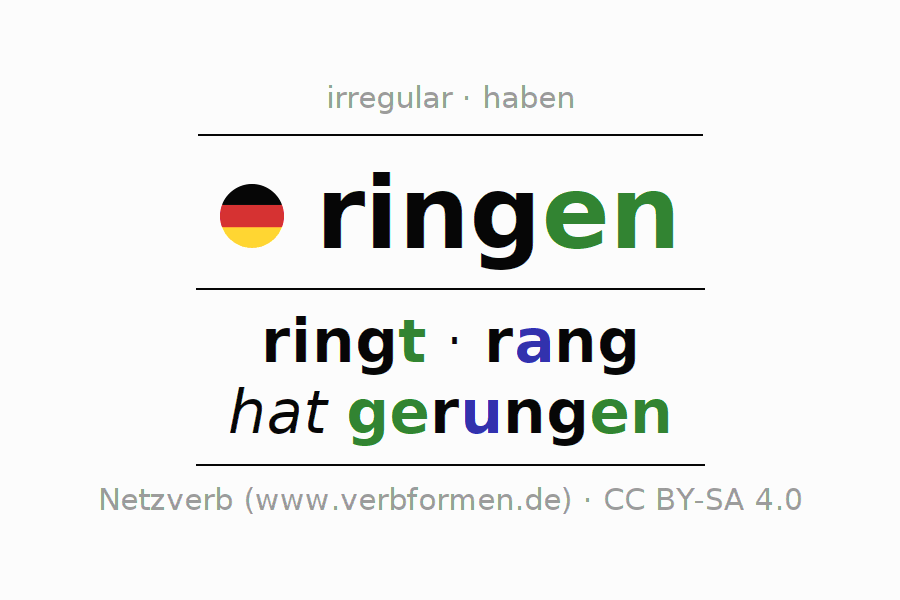 Entire conjugation of the German verb sich ringen. All tenses are clearly represented in a table.