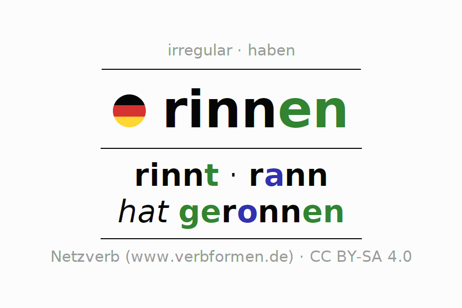 Entire conjugation of the German verb rinnen (hat). All tenses and modes are clearly represented in a table.