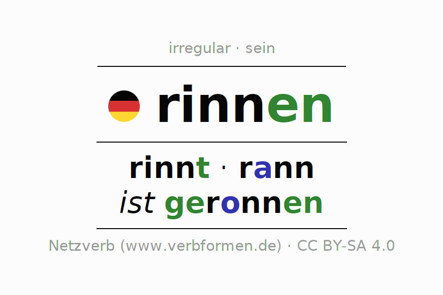Entire conjugation of the German verb rinnen (ist). All tenses are clearly represented in a table.