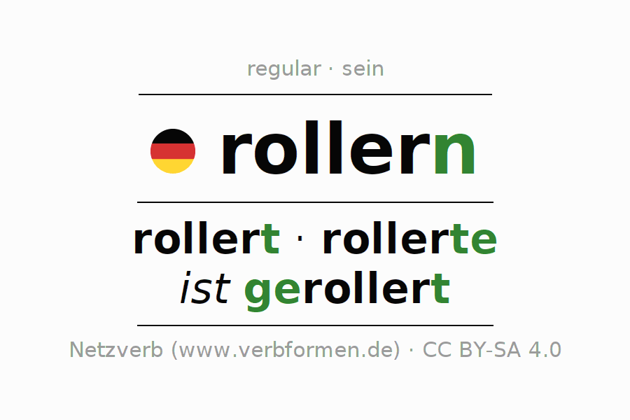Entire conjugation of the German verb rollern. All tenses are clearly represented in a table.