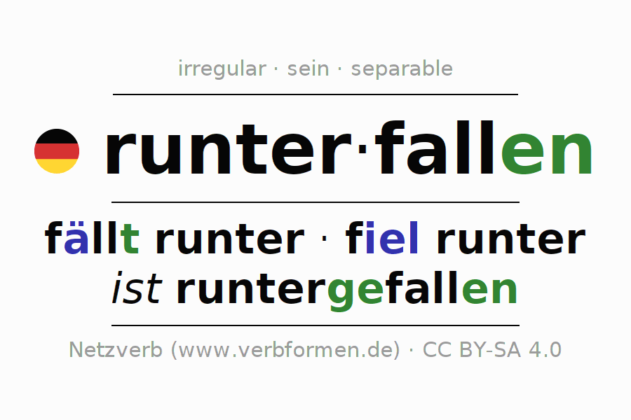 Entire conjugation of the German verb runterfallen. All tenses and modes are clearly represented in a table.
