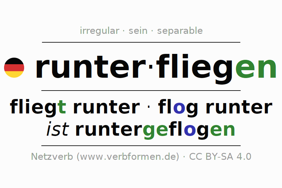 Entire conjugation of the German verb runterfliegen. All tenses are clearly represented in a table.