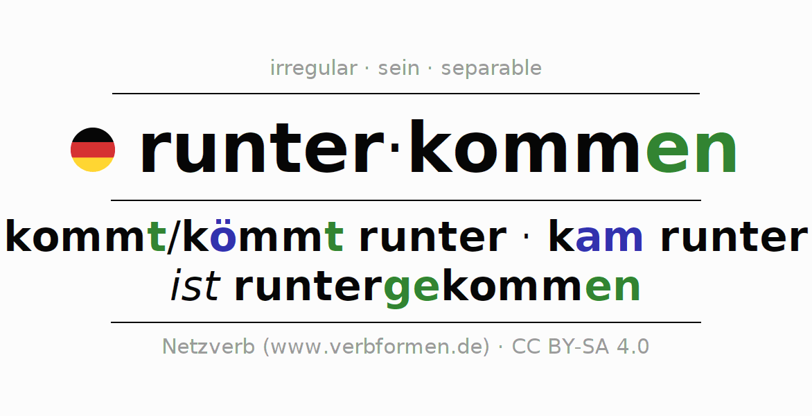 Entire conjugation of the German verb runterkommen. All tenses are clearly represented in a table.