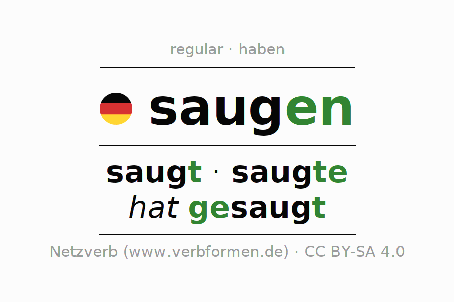 Entire conjugation of the German verb saugen (unr). All tenses are clearly represented in a table.