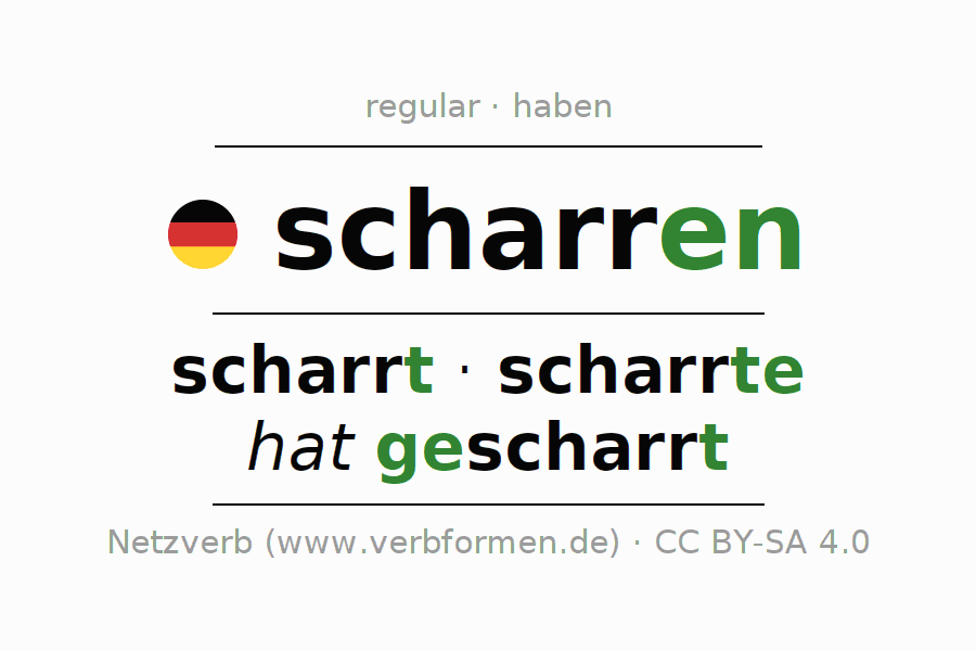Entire conjugation of the German verb scharren. All tenses are clearly represented in a table.