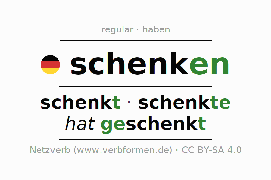 Entire conjugation of the German verb schenken. All tenses are clearly represented in a table.