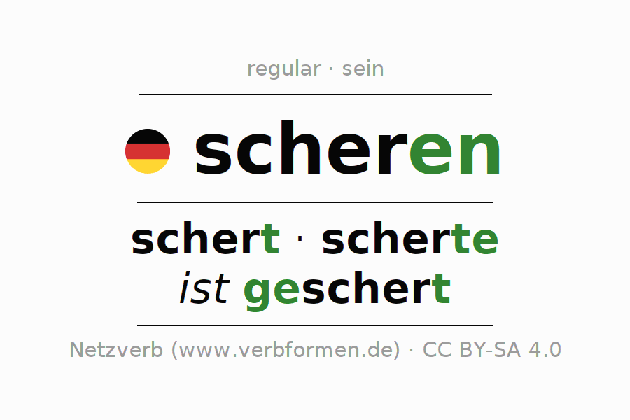 Entire conjugation of the German verb scheren (regelm) (hat). All tenses and modes are clearly represented in a table.